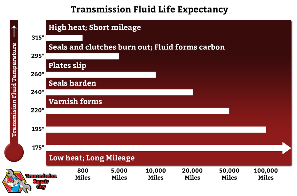 transmission temperature gauge - transmission fluid life expectancy