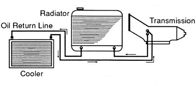 how does a transmission cooler work - transmission repair guy