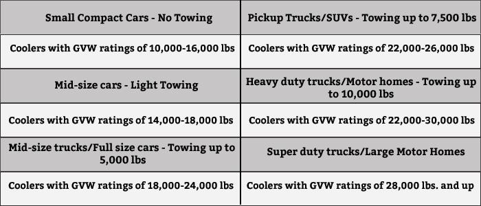 transmission cooler btu rating chart - transmission repair guy