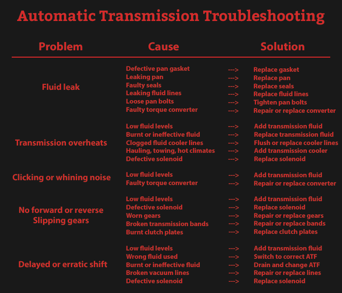 The basics of automatic transmission troubleshooting automatic transmission troubleshooting guide sciox Images
